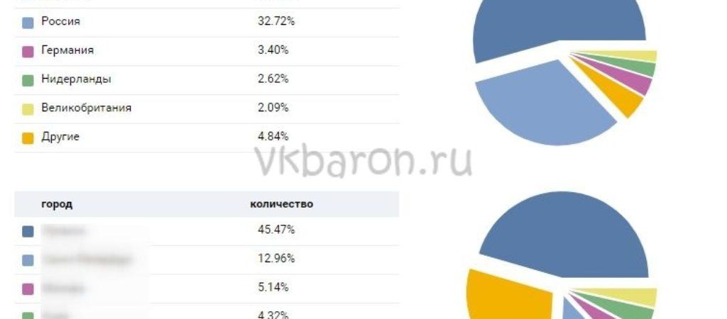 Статистика страницы ВК
