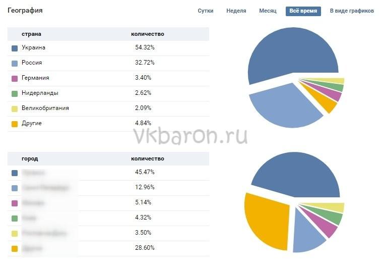 Статистика страницы ВК 8